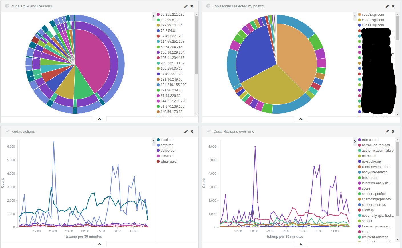 Some simple security visualizations in the upper left corner you can see something interesting right off its a pie chart split first by the ip address connecting to our inbound mail relays geenschuldenfo Images